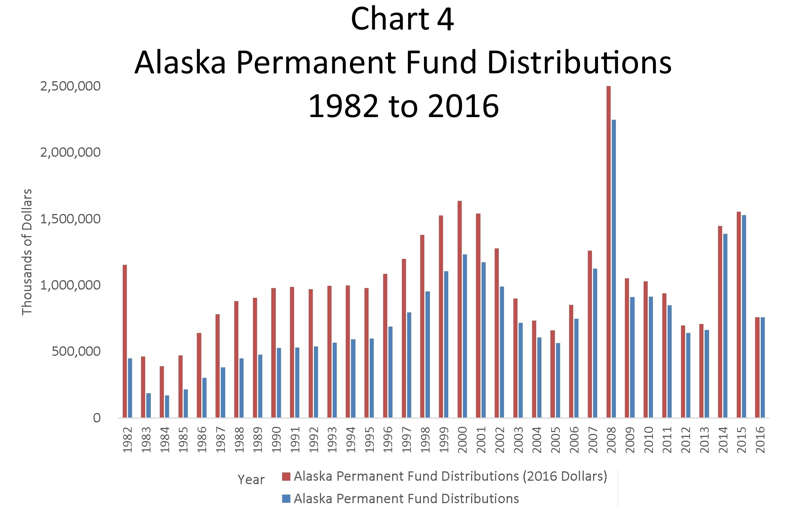 Moving to alaska why you should or should not move to alaska you get paid to live in alaska solutioingenieria Choice Image