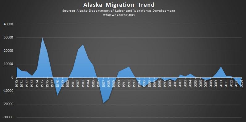 Alaska migration trend